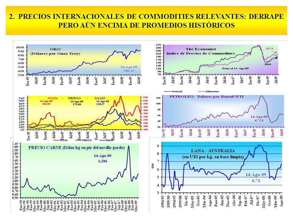 2. PRECIOS INTERNACIONALES DE COMMODITIES RELEVANTES: DERRAPE PERO AÚN ENCIMA DE PROMEDIOS HISTÓRICOS