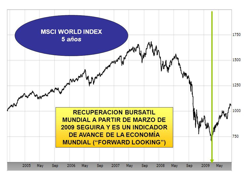 MSCI WORLD INDEX 5 años RECUPERACION BURSATIL MUNDIAL A PARTIR DE MARZO DE 2009 SEGUIRA Y ES UN INDICADOR DE AVANCE DE LA ECONOMÍA MUNDIAL (FORWARD LOOKING)
