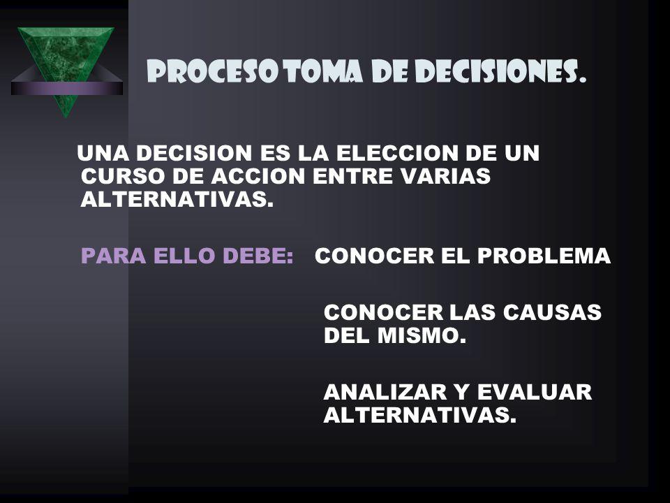 PROCESO TOMA DE DECISIONES.