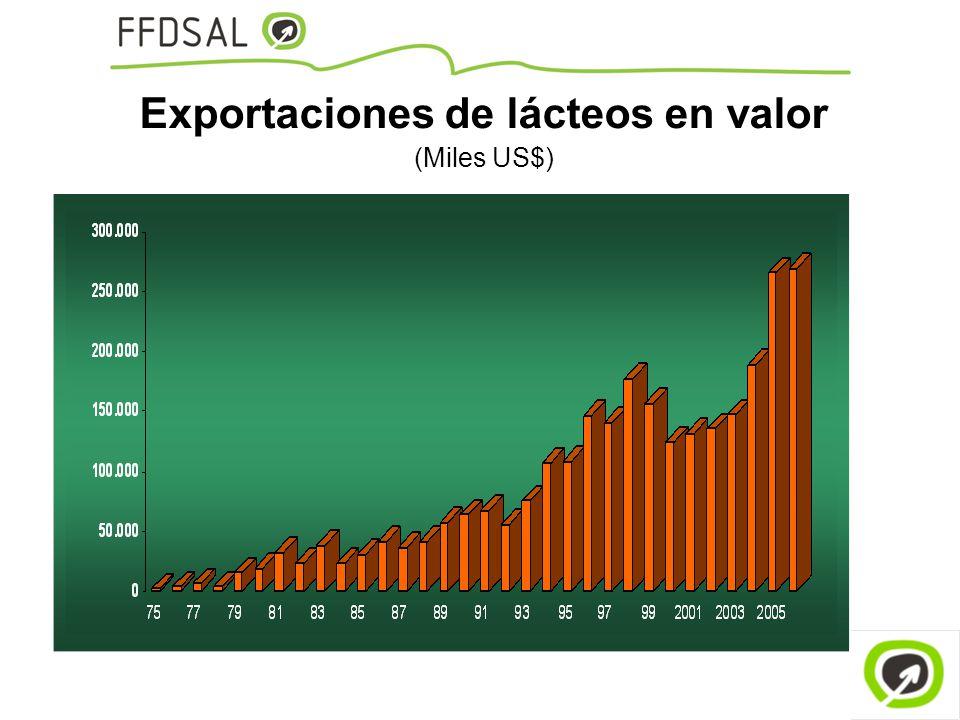 Exportaciones de lácteos en valor (Miles US$)
