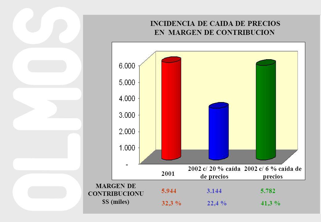 2001 2002 c/ 20 % caída de precios 2002 c/ 6 % caída de precios INCIDENCIA DE CAIDA DE PRECIOS EN MARGEN DE CONTRIBUCION MARGEN DE CONTRIBUCIONU $S (miles) 5.9443.1445.782 32,3 %22,4 %41,3 %