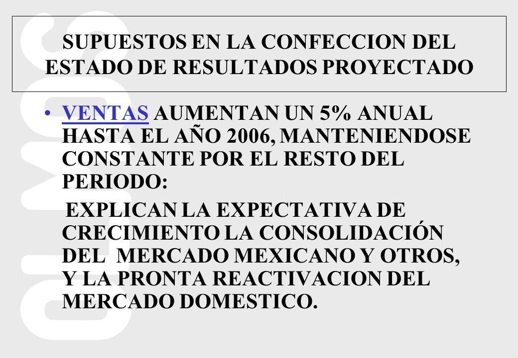 SUPUESTOS EN LA CONFECCION DEL ESTADO DE RESULTADOS PROYECTADO VENTAS AUMENTAN UN 5% ANUAL HASTA EL AÑO 2006, MANTENIENDOSE CONSTANTE POR EL RESTO DEL PERIODO: EXPLICAN LA EXPECTATIVA DE CRECIMIENTO LA CONSOLIDACIÓN DEL MERCADO MEXICANO Y OTROS, Y LA PRONTA REACTIVACION DEL MERCADO DOMESTICO.
