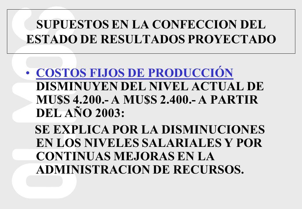 COSTOS FIJOS DE PRODUCCIÓN DISMINUYEN DEL NIVEL ACTUAL DE MU$S 4.200.- A MU$S 2.400.- A PARTIR DEL AÑO 2003: SE EXPLICA POR LA DISMINUCIONES EN LOS NIVELES SALARIALES Y POR CONTINUAS MEJORAS EN LA ADMINISTRACION DE RECURSOS.