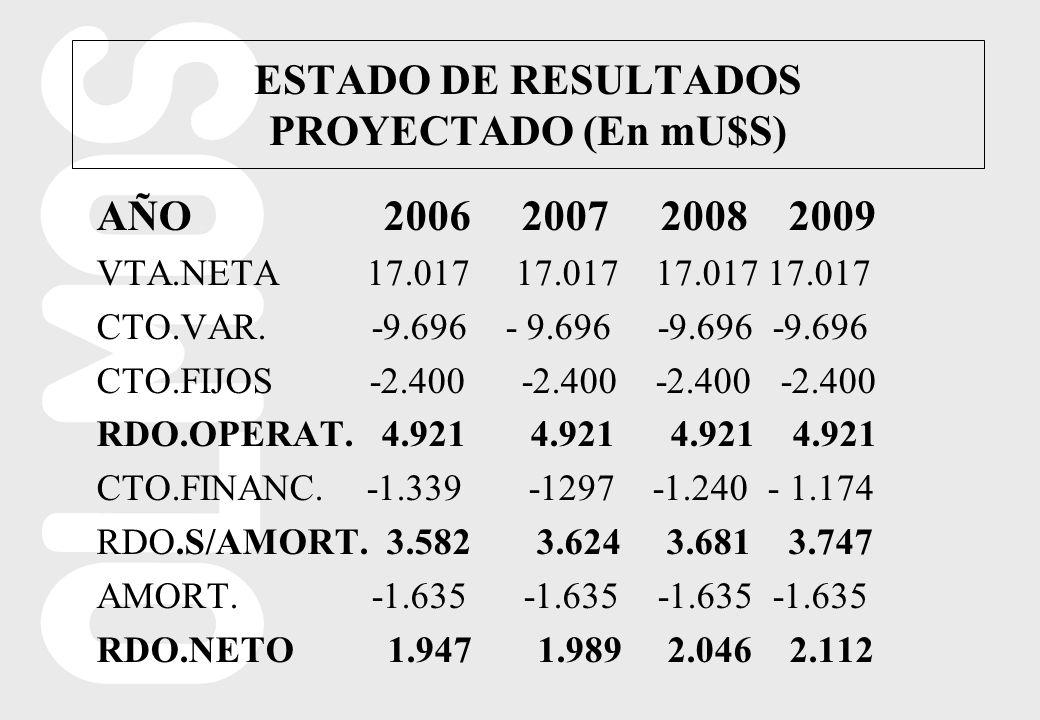 AÑO 2006 2007 2008 2009 VTA.NETA 17.017 17.017 17.017 17.017 CTO.VAR. -9.696 - 9.696 -9.696 -9.696 CTO.FIJOS -2.400 -2.400 -2.400 -2.400 RDO.OPERAT. 4