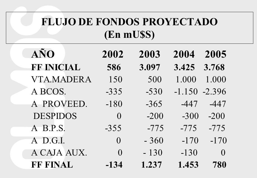FLUJO DE FONDOS PROYECTADO (En mU$S) AÑO 2002 2003 2004 2005 FF INICIAL 586 3.097 3.425 3.768 VTA.MADERA 150 500 1.000 1.000 A BCOS.