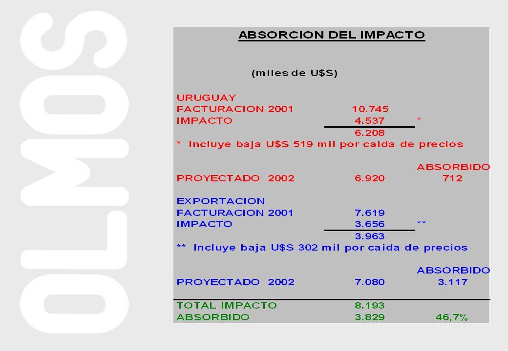 ESTADO DE RESULTADOS PROYECTADO (En mU$S) AÑO 2002 2003 2004 2005 VTA.NETA 13.500 14.175 14.884 15.628 CTO.VAR.