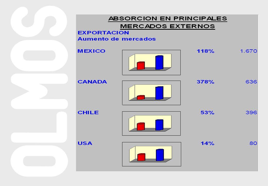 CUADRO DE INTERESES PENDIENTES Semestre Importe Total 1 5,00030,000 2 10,00060,000 3 15,00090,000 4 20,000 120,000 5 25,000 125,000 6 30,000 180,000 7 35,000 210,000 TOTAL 840,000 Diciembre/2001: U$S 440.000 Junio/2002: U$S 400.000 Total U$S 840.000