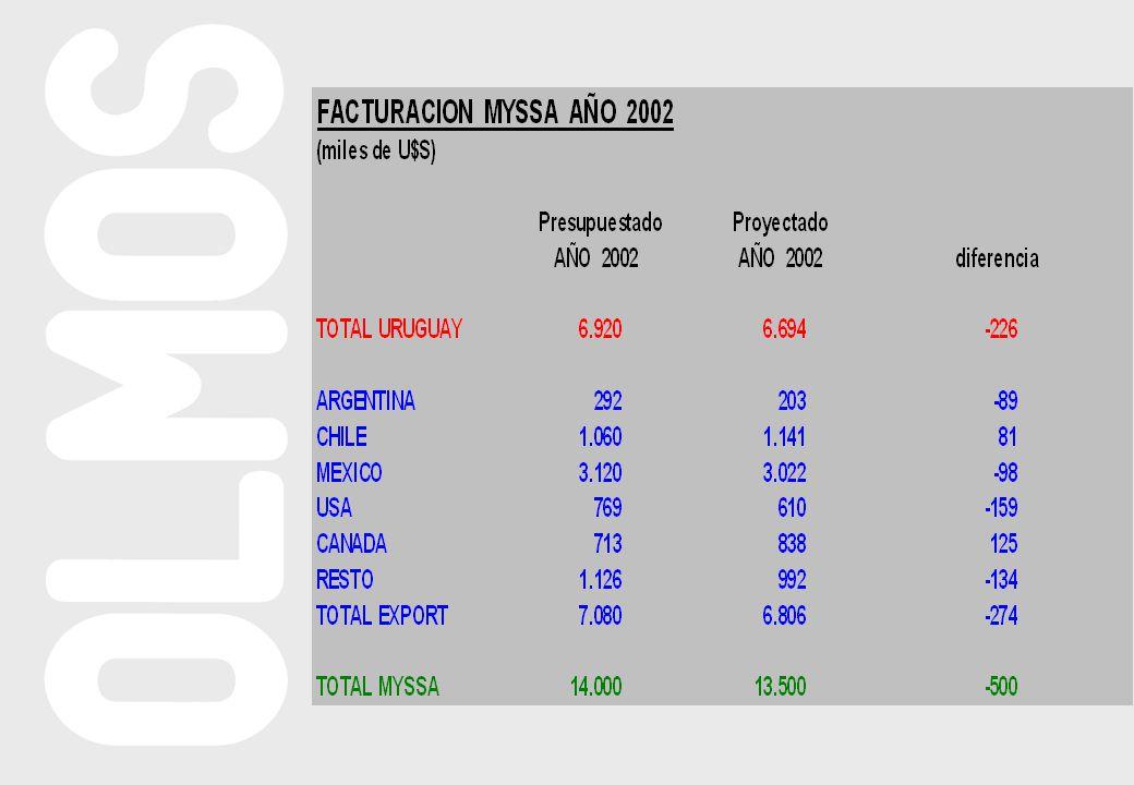 AÑO 2006 2007 2008 2009 FF INICIAL 4.401 4.409 4.420 4.431 VTA.MADERA 350 0 0 0 A BCOS.