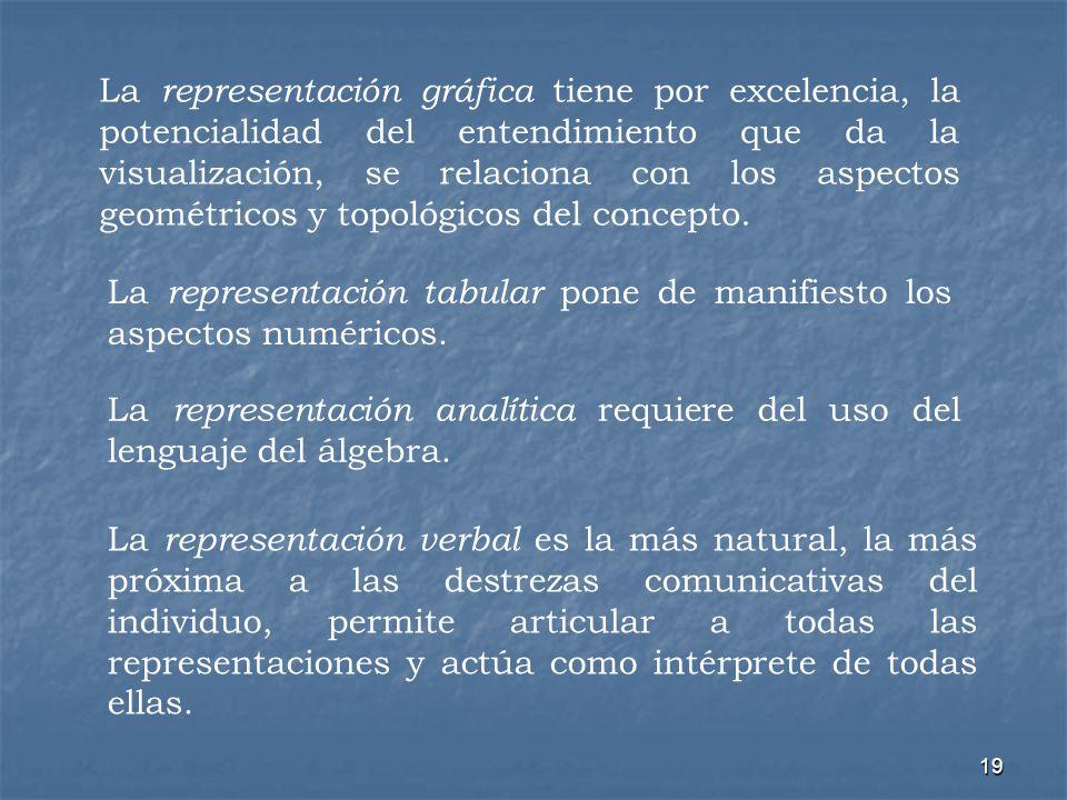 19 La representación gráfica tiene por excelencia, la potencialidad del entendimiento que da la visualización, se relaciona con los aspectos geométric