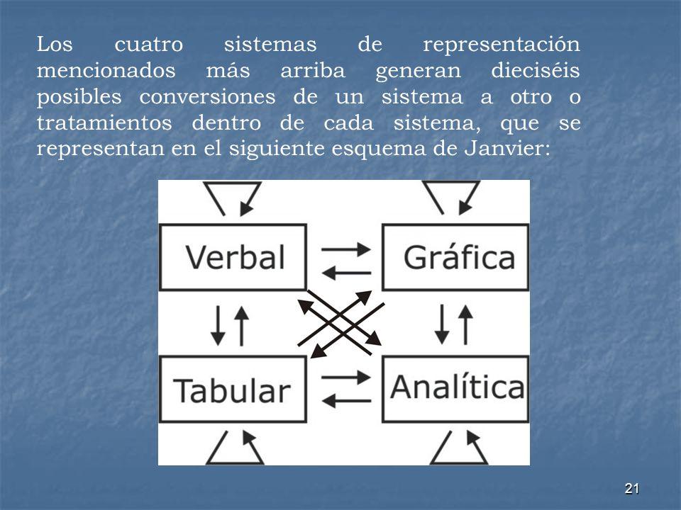 21 Los cuatro sistemas de representación mencionados más arriba generan dieciséis posibles conversiones de un sistema a otro o tratamientos dentro de