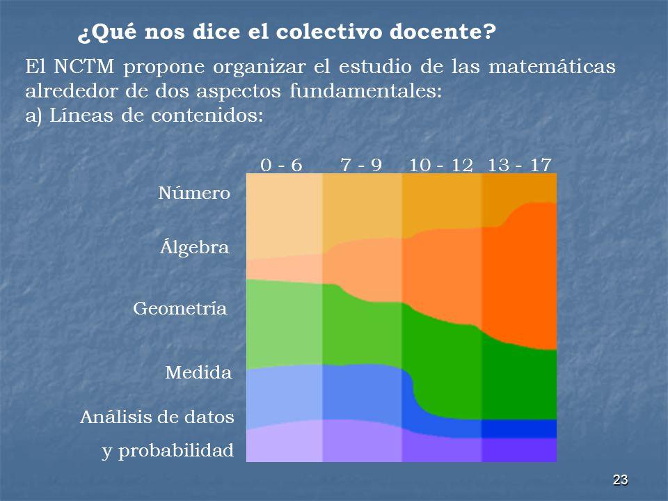 23 Número Álgebra Geometría Medida Análisis de datos y probabilidad 0 - 67 - 910 - 1213 - 17 ¿Qué nos dice el colectivo docente? El NCTM propone organ