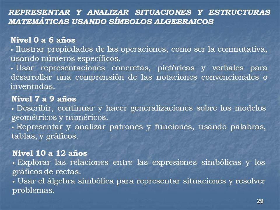 29 REPRESENTAR Y ANALIZAR SITUACIONES Y ESTRUCTURAS MATEMÁTICAS USANDO SÍMBOLOS ALGEBRAICOS Nivel 0 a 6 años Ilustrar propiedades de las operaciones,