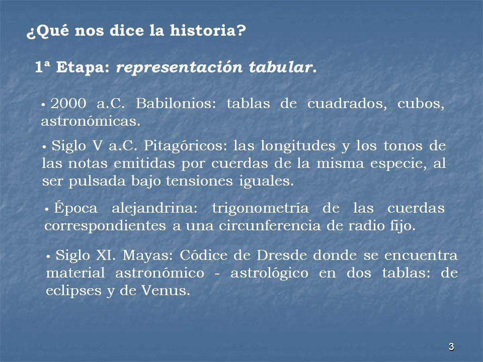 3 ¿Qué nos dice la historia? 1ª Etapa: representación tabular. 2000 a.C. Babilonios: tablas de cuadrados, cubos, astronómicas. Siglo V a.C. Pitagórico