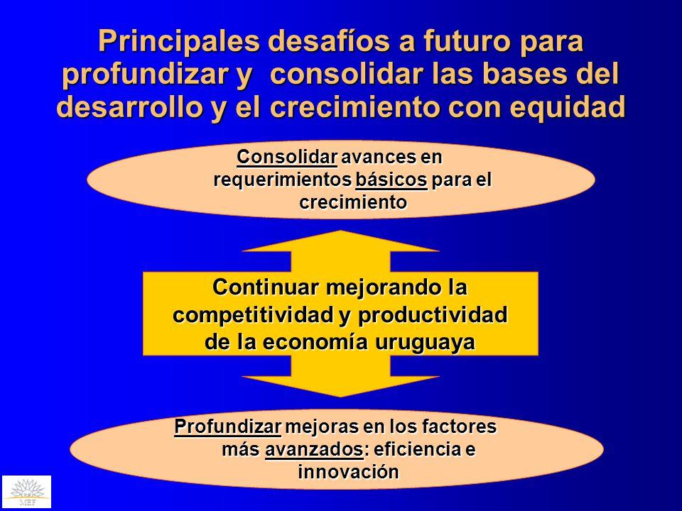 MEF Principales desafíos a futuro para profundizar y consolidar las bases del desarrollo y el crecimiento con equidad Continuar mejorando la competiti