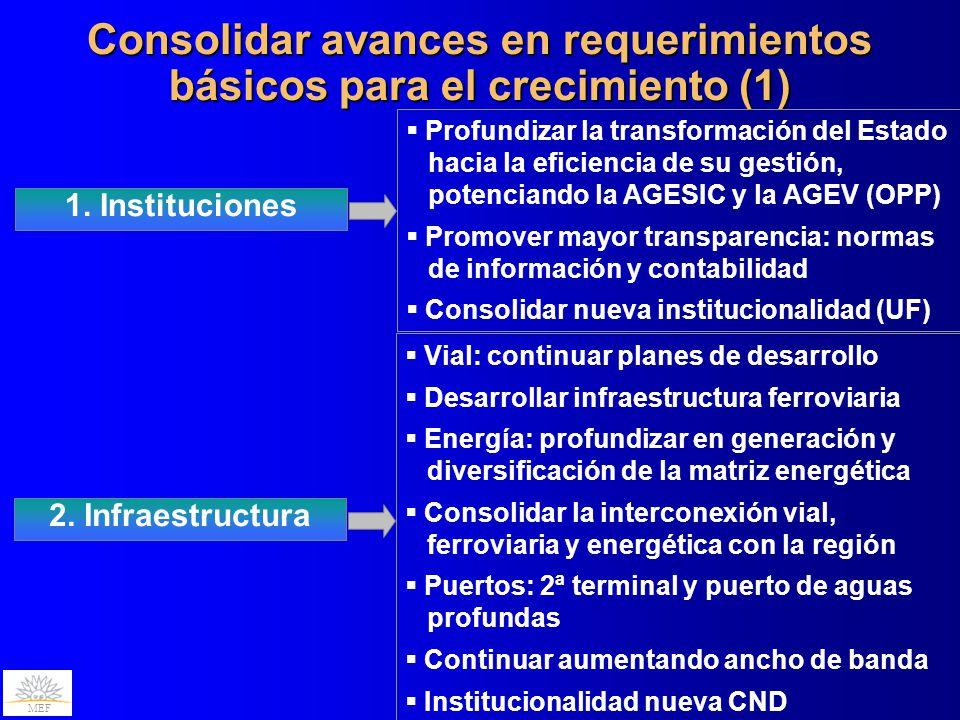 MEF Consolidar avances en requerimientos básicos para el crecimiento (1) 1. Instituciones Profundizar la transformación del Estado hacia la eficiencia