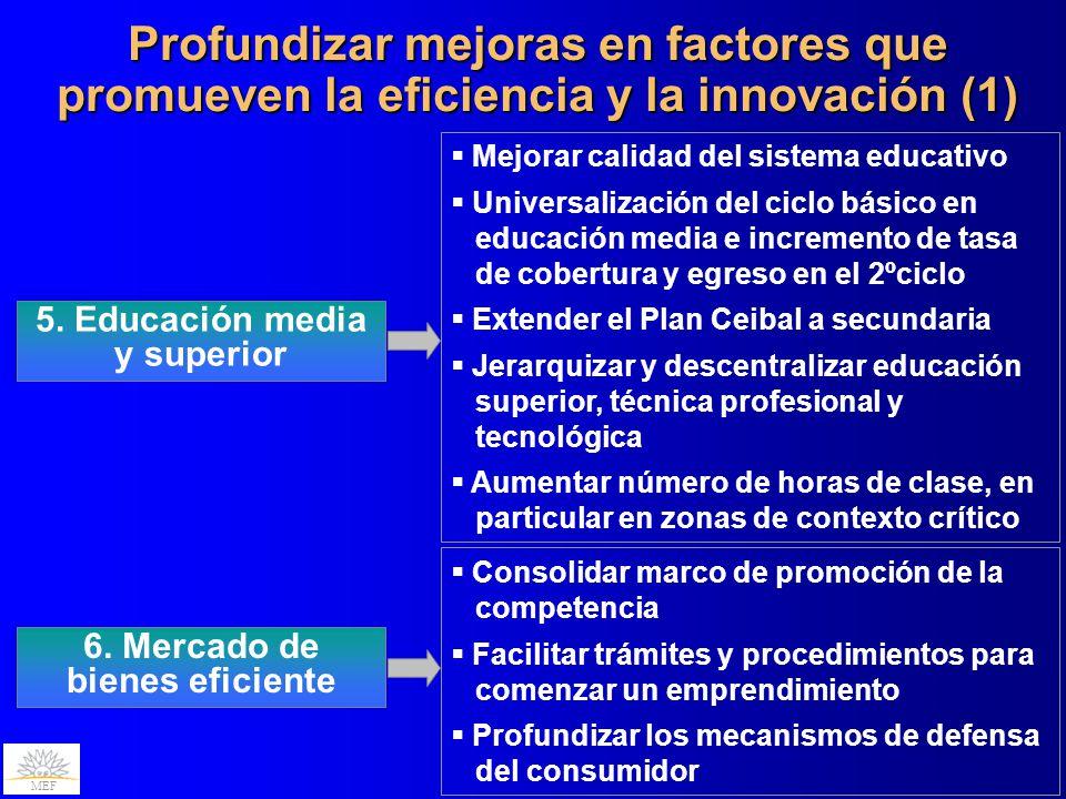 MEF Profundizar mejoras en factores que promueven la eficiencia y la innovación (1) 5. Educación media y superior Mejorar calidad del sistema educativ