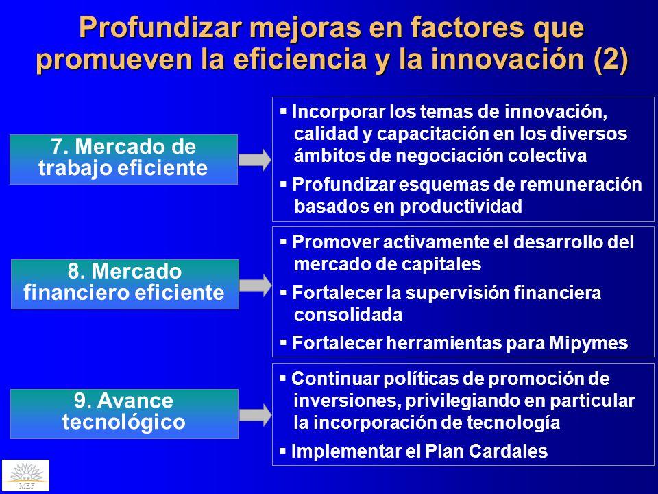 MEF Profundizar mejoras en factores que promueven la eficiencia y la innovación (2) 8. Mercado financiero eficiente Promover activamente el desarrollo