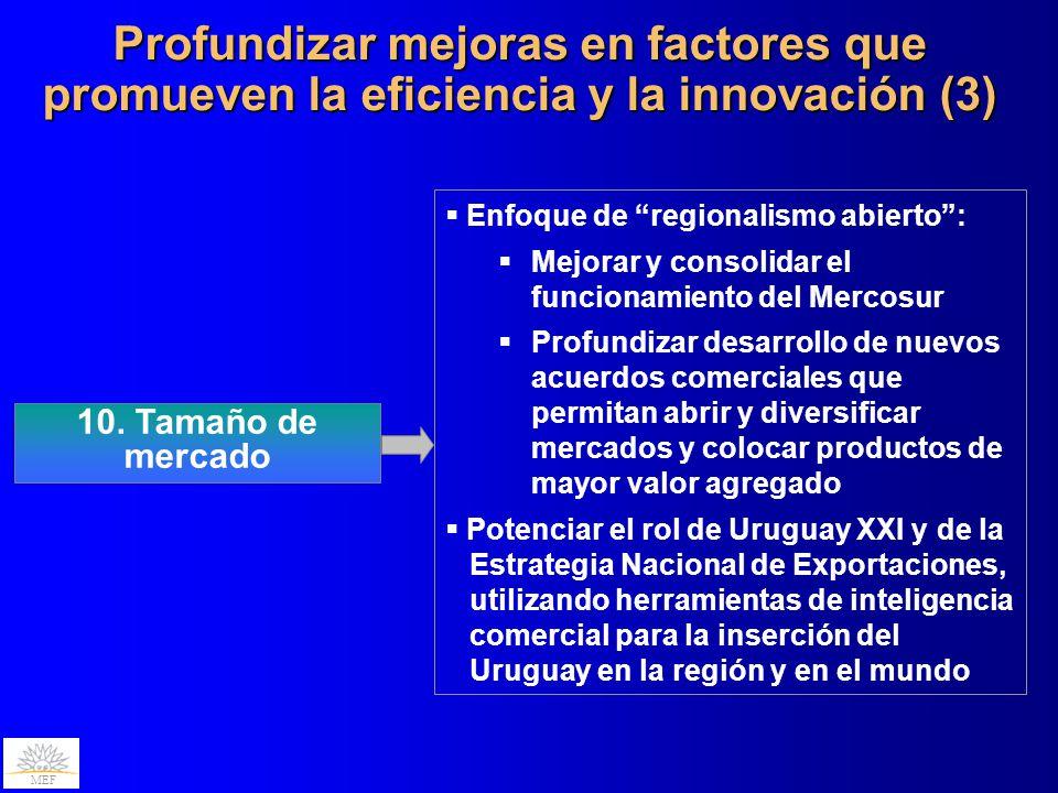 MEF Profundizar mejoras en factores que promueven la eficiencia y la innovación (3) 10. Tamaño de mercado Enfoque de regionalismo abierto: Mejorar y c