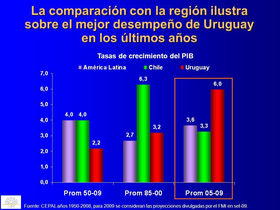 MEF La comparación con la región ilustra sobre el mejor desempeño de Uruguay en los últimos años Tasas de crecimiento del PIB Fuente: CEPAL años 1950-