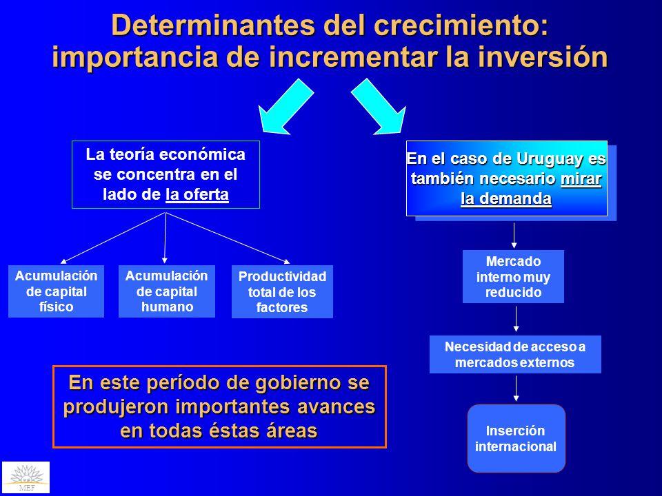 MEF La teoría económica se concentra en el lado de la oferta Acumulación de capital físico Acumulación de capital humano En este período de gobierno s