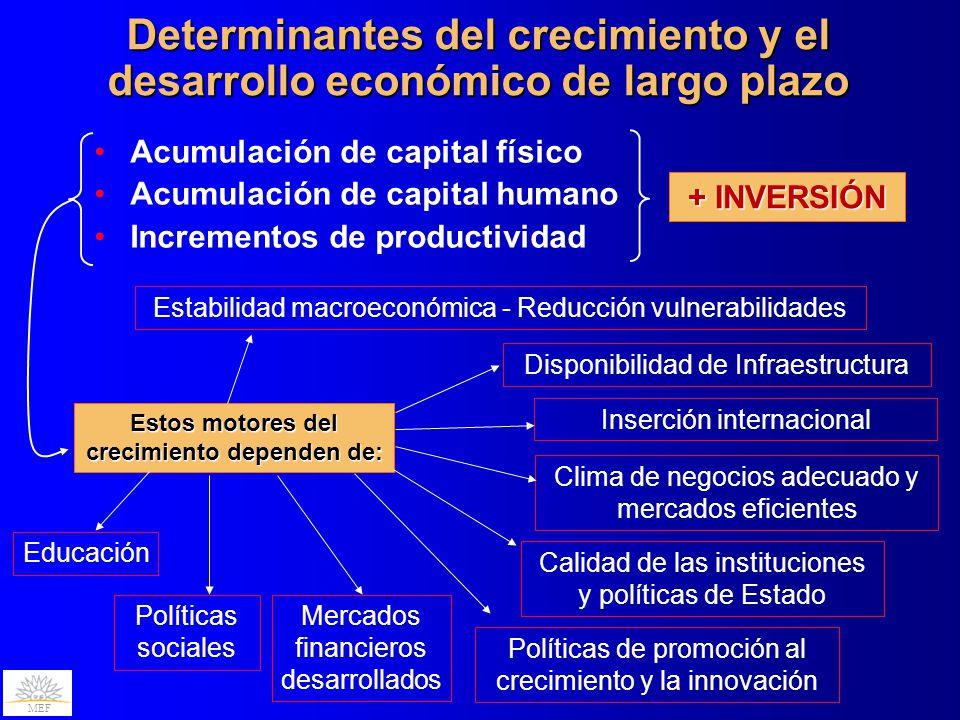 MEF Acumulación de capital físico Acumulación de capital humano Incrementos de productividad Determinantes del crecimiento y el desarrollo económico d