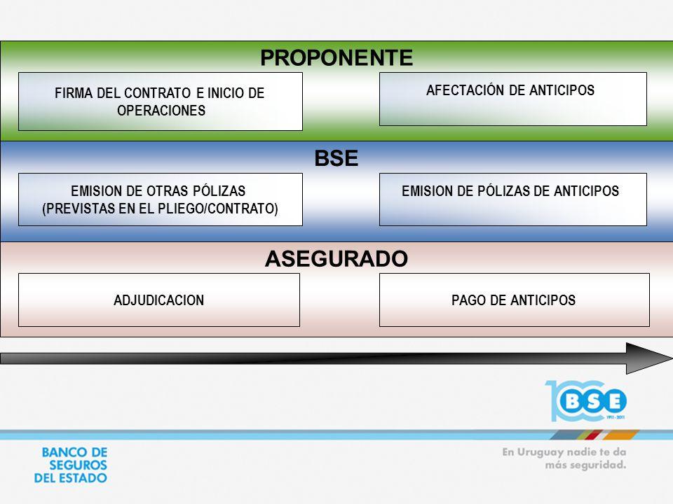 PROPONENTE ASEGURADO BSE EMISION DE OTRAS PÓLIZAS (PREVISTAS EN EL PLIEGO/CONTRATO) ADJUDICACION FIRMA DEL CONTRATO E INICIO DE OPERACIONES PAGO DE AN