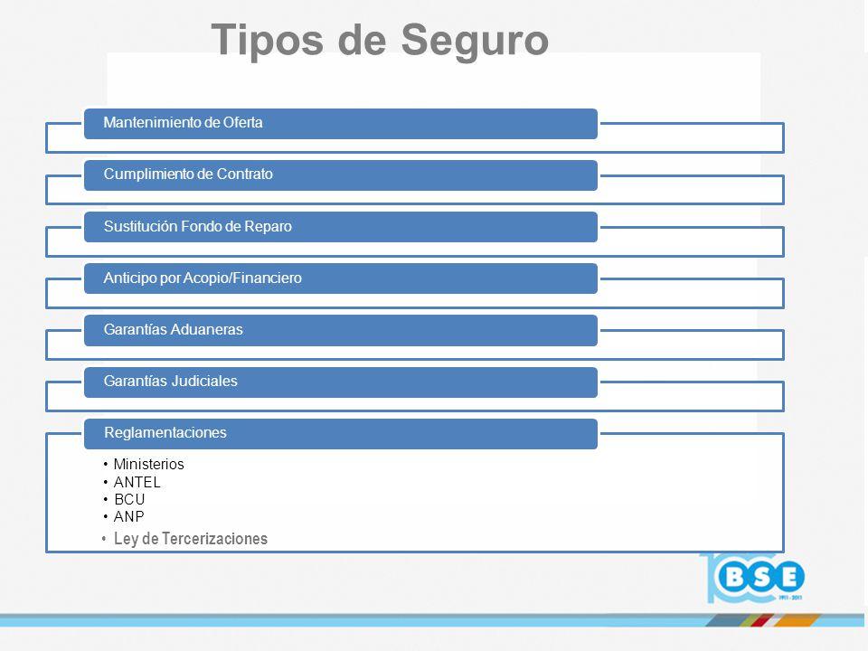 PROPONENTE ASEGURADO BSE INICIO DE COBERTURA SFR VERIFICA CUMPLIMIENTO (VERIFICACION CUANTITATIVA y/o CUALITATIVA) CULMINA LA OBRA: POSIBLES DEFECTOS DE CONSTRUCCION O MALA CALIDAD DE LOS MATERIALES (VICIOS OCULTOS) RESCATE DE TODAS LAS POLIZAS VIGENTES EXCEPTO CUMP.