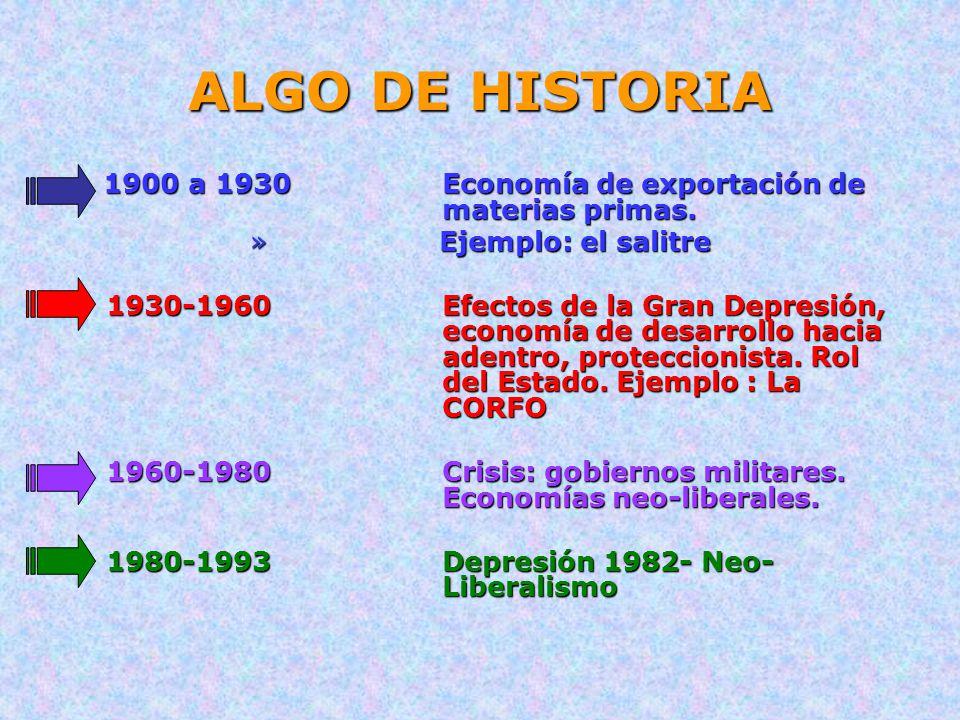 ALGO DE HISTORIA 1900 a 1930Economía de exportación de materias primas. 1900 a 1930Economía de exportación de materias primas. » Ejemplo: el salitre 1