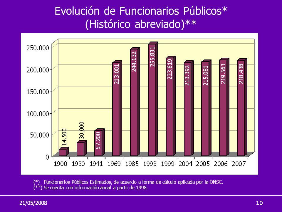 21/05/200810 (*) Funcionarios Públicos Estimados, de acuerdo a forma de cálculo aplicada por la ONSC. (**) Se cuenta con información anual a partir de