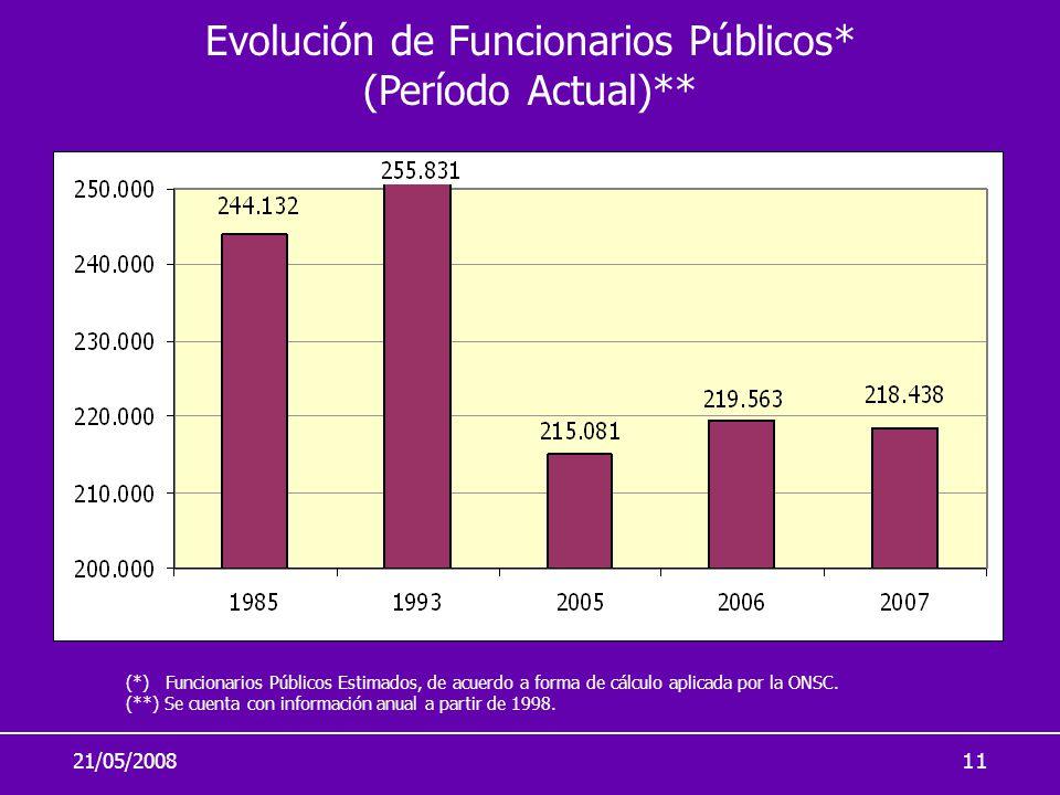 21/05/200811 (*) Funcionarios Públicos Estimados, de acuerdo a forma de cálculo aplicada por la ONSC. (**) Se cuenta con información anual a partir de