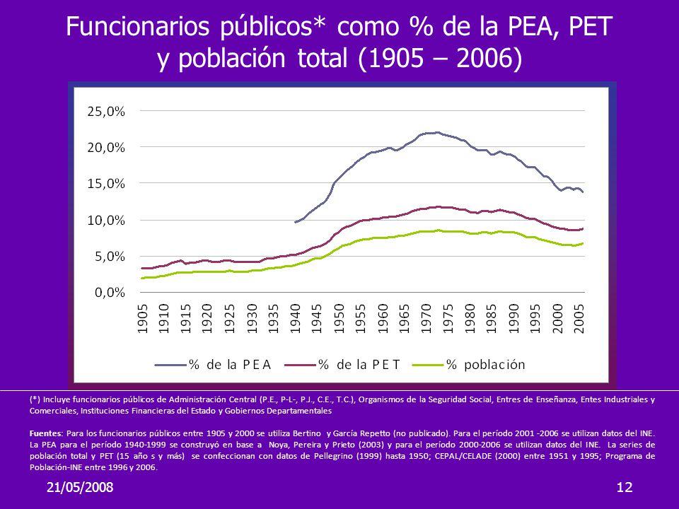 21/05/200812 (*) Incluye funcionarios públicos de Administración Central (P.E., P-L-, P.J., C.E., T.C.), Organismos de la Seguridad Social, Entres de
