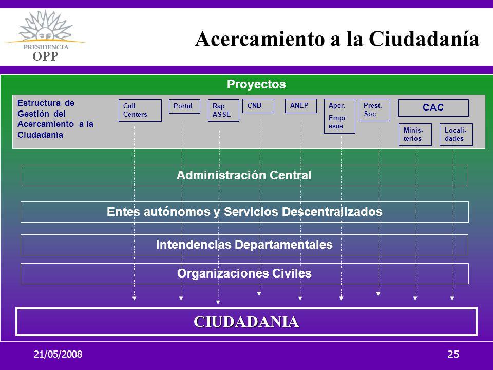 21/05/200825 Acercamiento a la Ciudadanía 33. Planificación y cronograma. Administración Central Organizaciones Civiles Intendencias Departamentales E