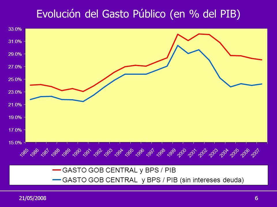 21/05/20086 Evolución del Gasto Público (en % del PIB) 15.0% 17.0% 19.0% 21.0% 23.0% 25.0% 27.0% 29.0% 31.0% 33.0% 19851986198719881989199019911992199