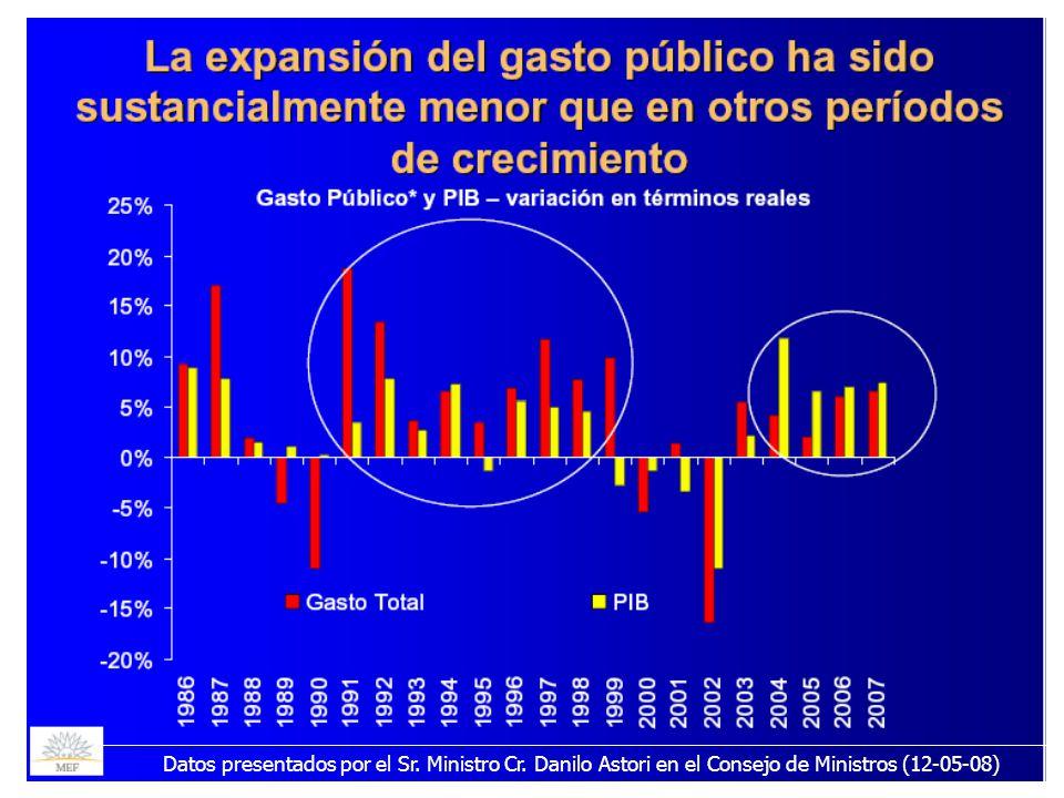 21/05/20087Datos presentados por el Sr. Ministro Cr. Danilo Astori en el Consejo de Ministros (12-05-08)