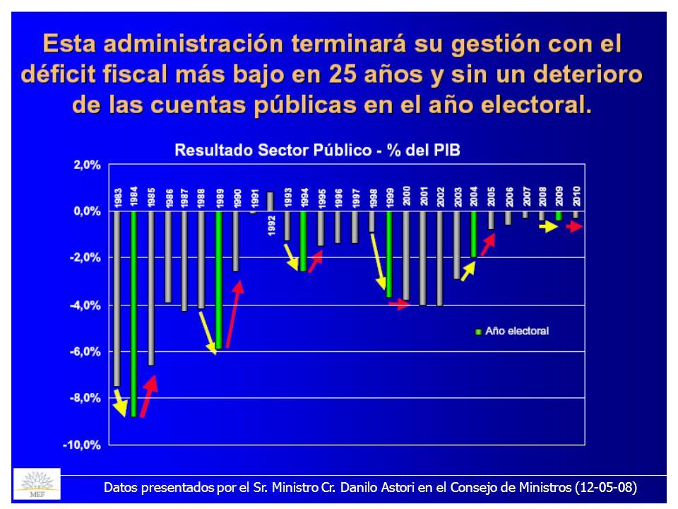 21/05/20088Datos presentados por el Sr. Ministro Cr. Danilo Astori en el Consejo de Ministros (12-05-08)