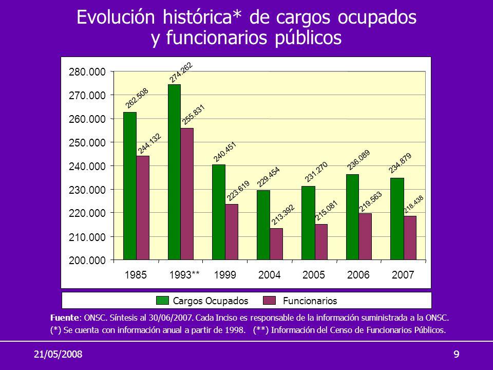 21/05/20089 Evolución histórica* de cargos ocupados y funcionarios públicos Fuente: ONSC. Síntesis al 30/06/2007. Cada Inciso es responsable de la inf