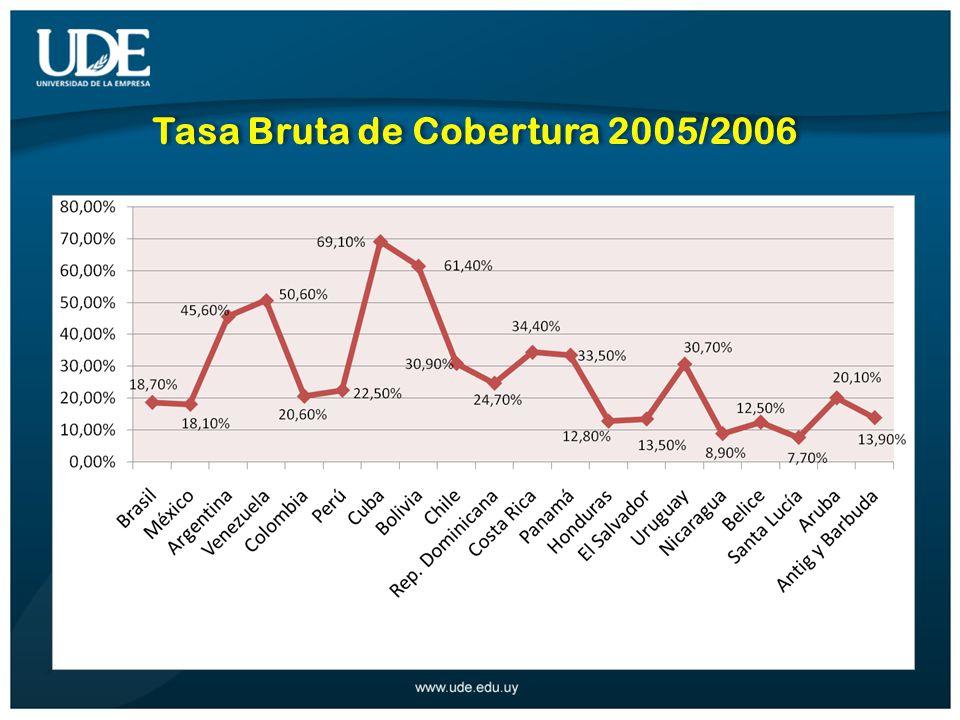 Tasa Bruta de Cobertura 2005/2006
