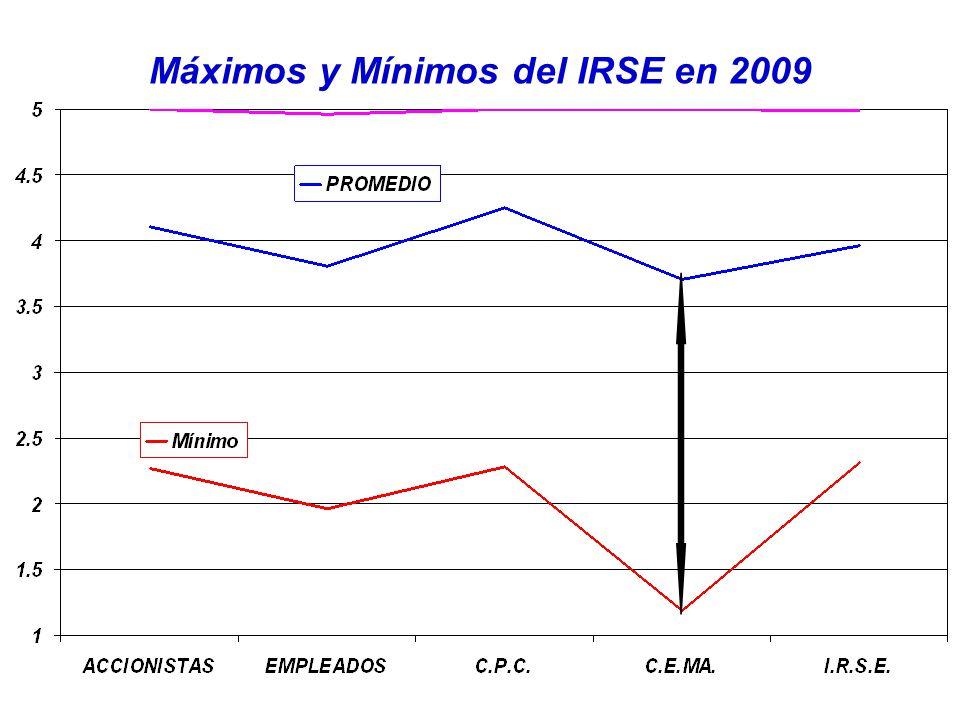 Máximos y Mínimos del IRSE en 2009