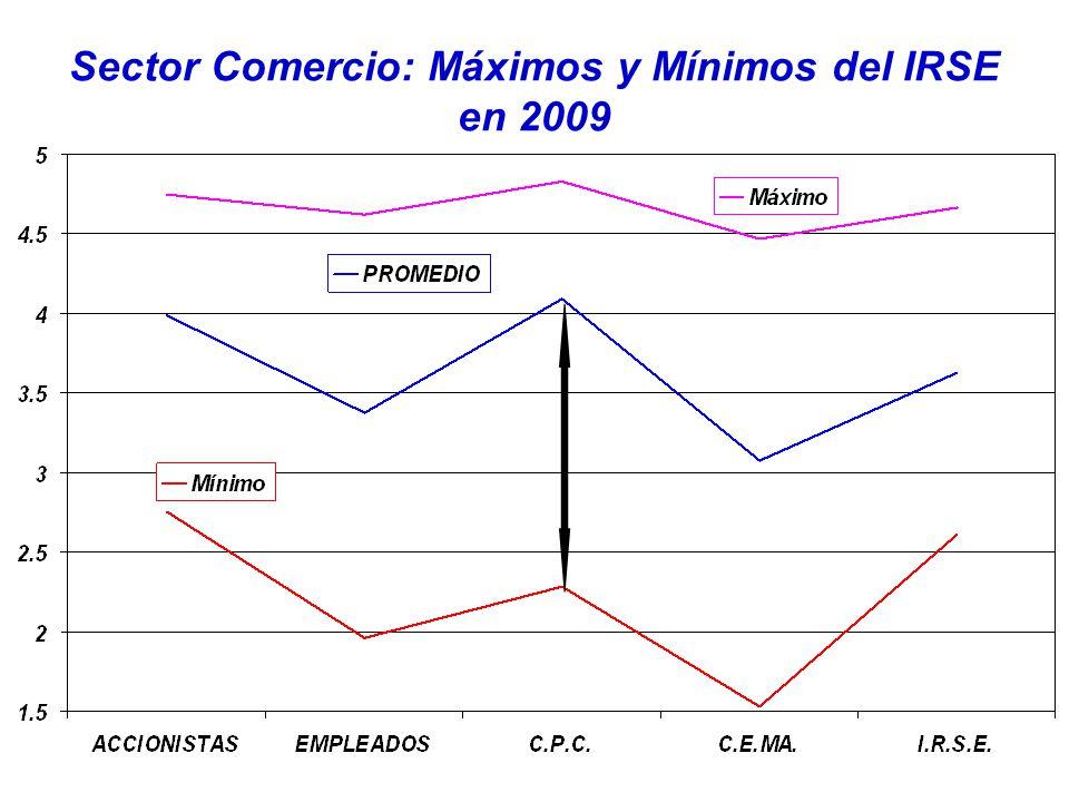 Sector Comercio: Máximos y Mínimos del IRSE en 2009