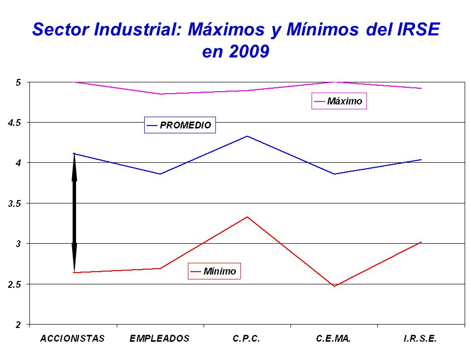 Sector Industrial: Máximos y Mínimos del IRSE en 2009