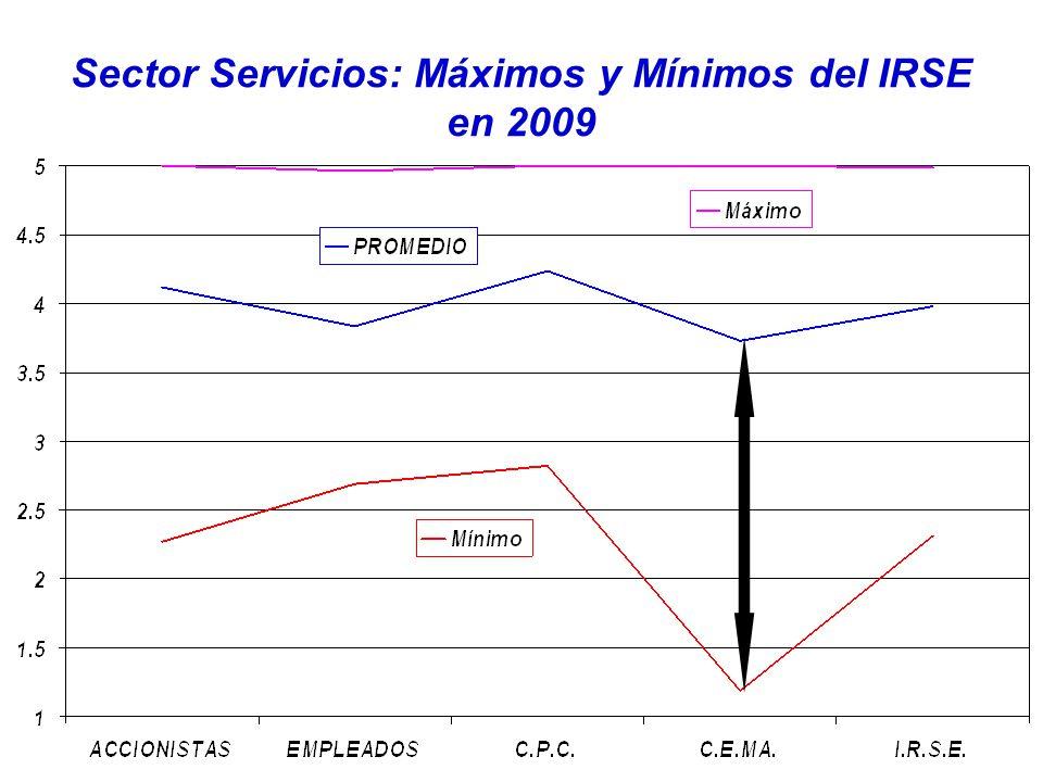Sector Servicios: Máximos y Mínimos del IRSE en 2009