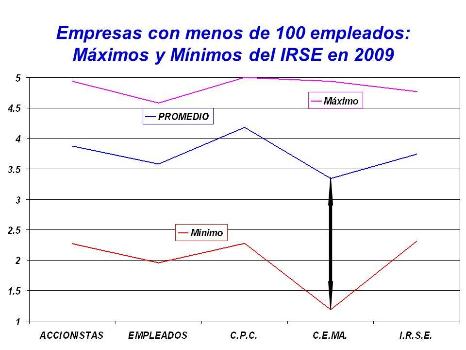 Empresas con menos de 100 empleados: Máximos y Mínimos del IRSE en 2009