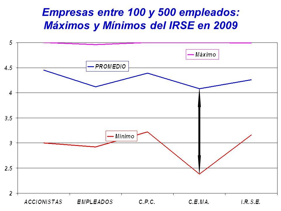 Empresas entre 100 y 500 empleados: Máximos y Mínimos del IRSE en 2009
