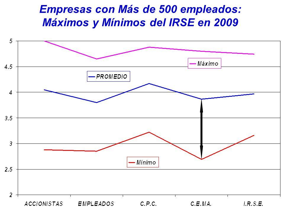 Empresas con Más de 500 empleados: Máximos y Mínimos del IRSE en 2009