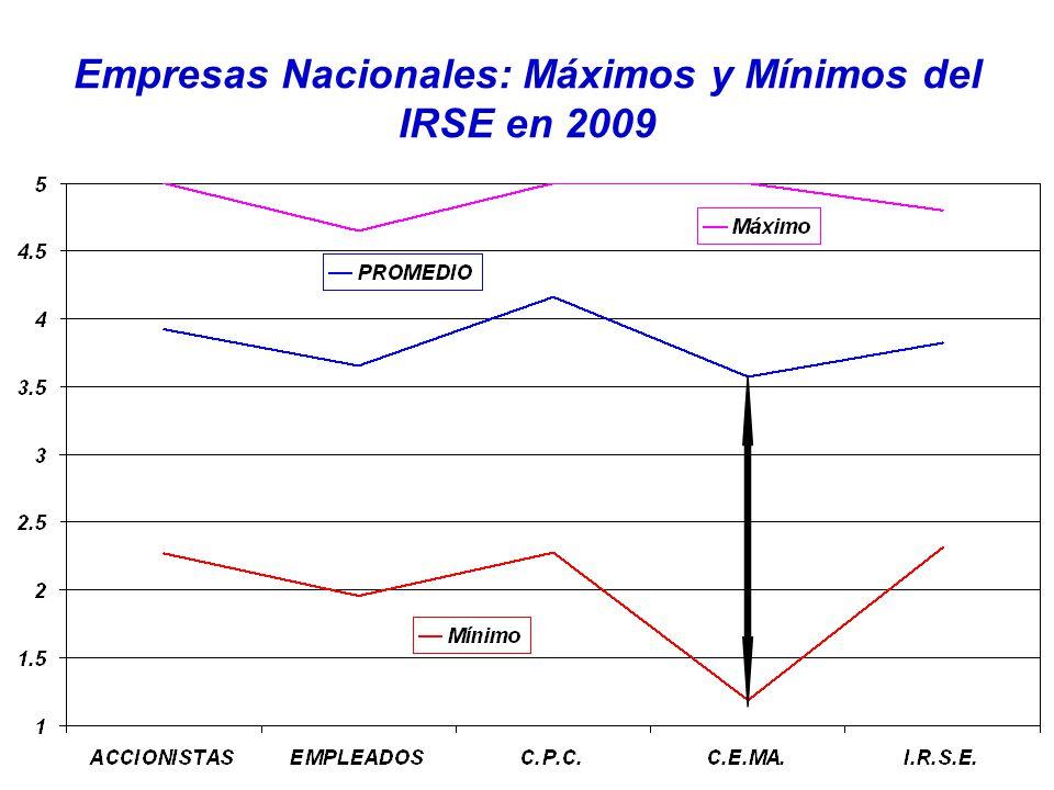 Empresas Nacionales: Máximos y Mínimos del IRSE en 2009