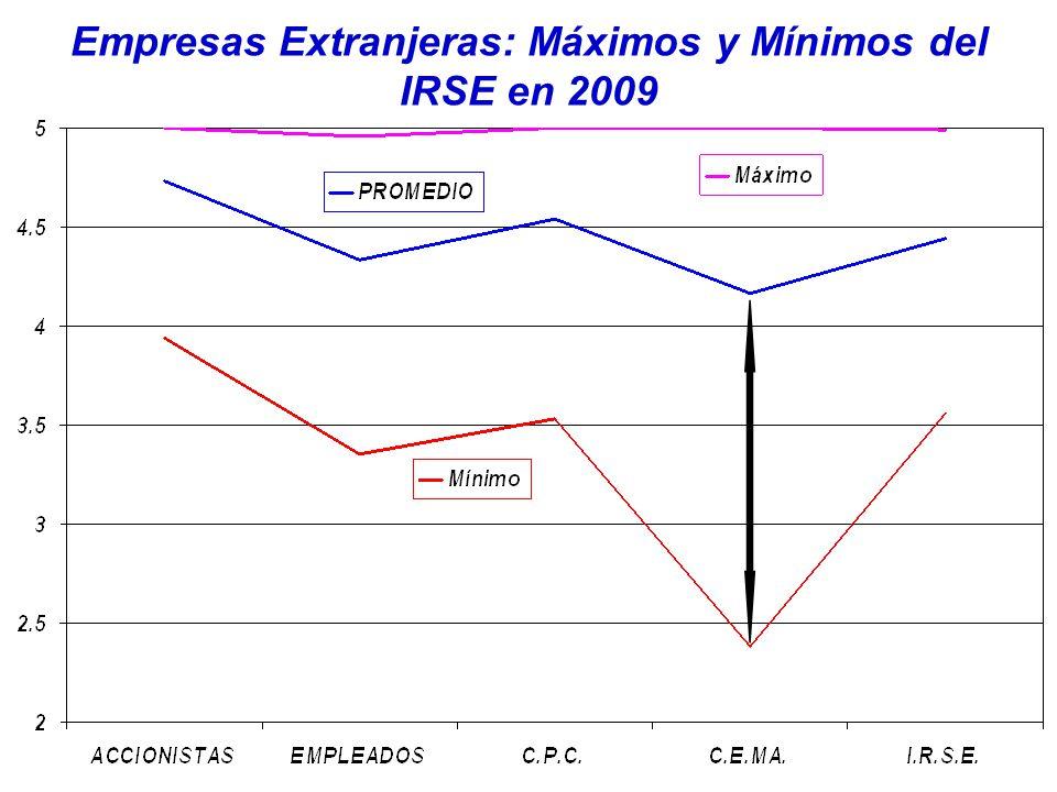 Empresas Extranjeras: Máximos y Mínimos del IRSE en 2009
