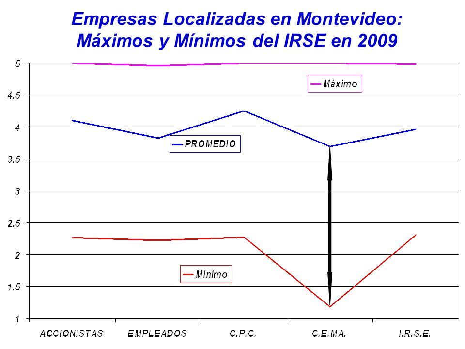 Empresas Localizadas en Montevideo: Máximos y Mínimos del IRSE en 2009