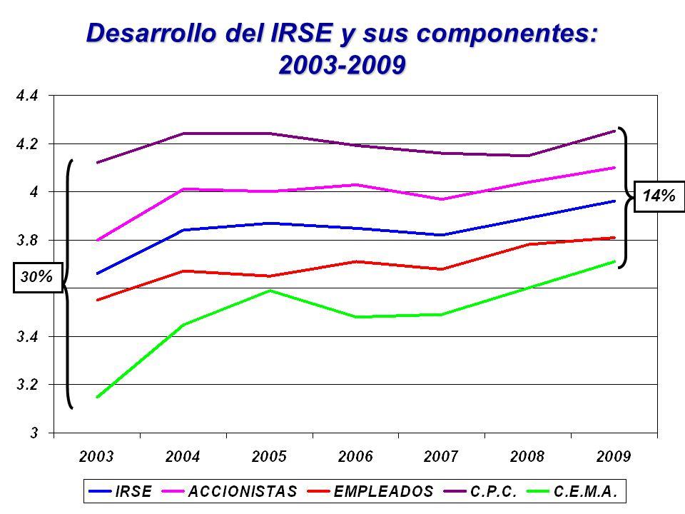 Desarrollo del IRSE y sus componentes: 2003-2009 14% 30 %