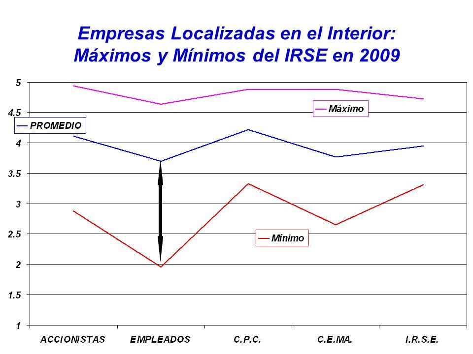 Empresas Localizadas en el Interior: Máximos y Mínimos del IRSE en 2009