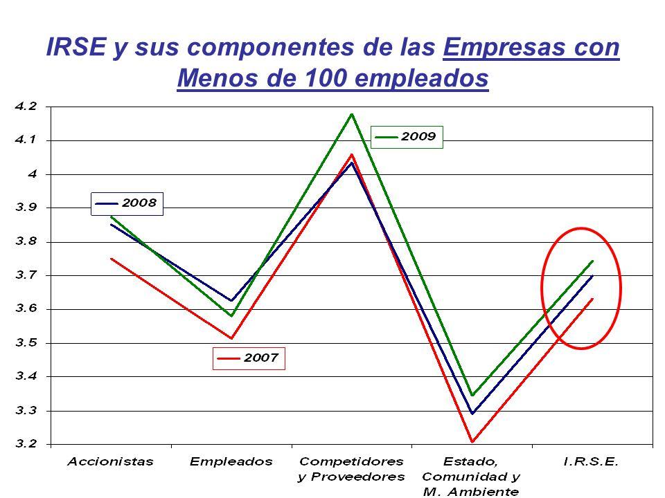 IRSE y sus componentes de las Empresas con Menos de 100 empleados